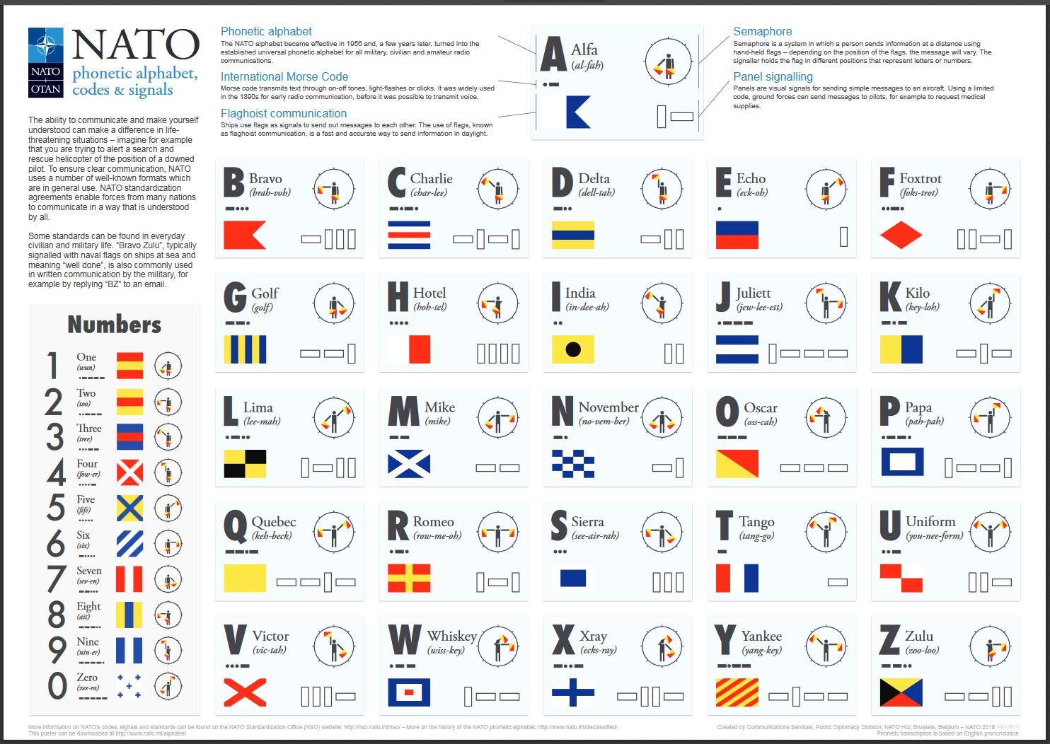 NATO_Phonetic_Alphabet